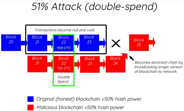 ethereum classic 51 attack