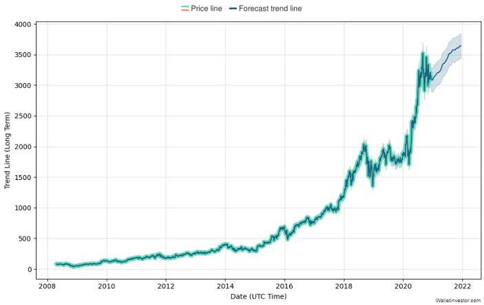 amazon stock price prediction chart