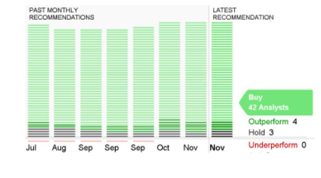 amazon short term prediction chart