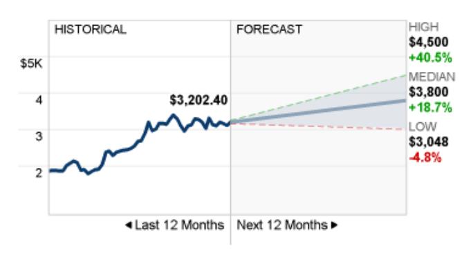 amazon stock price prediction graph