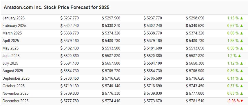 amazon price prediction table