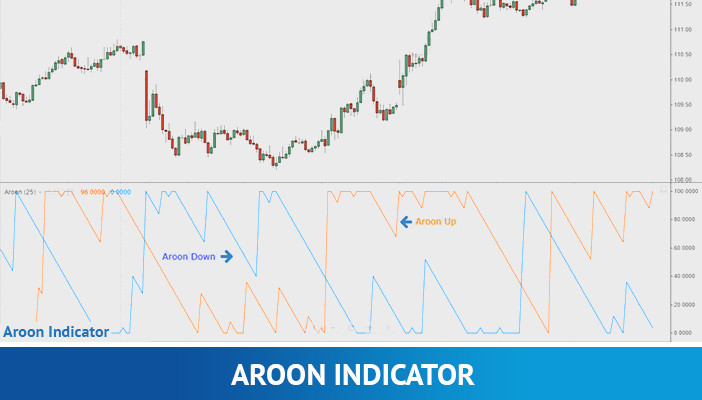 aroon indicator, technical indicators
