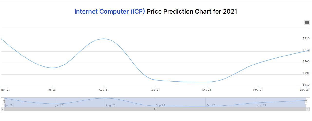 Internet Computer Price Prediction Chart