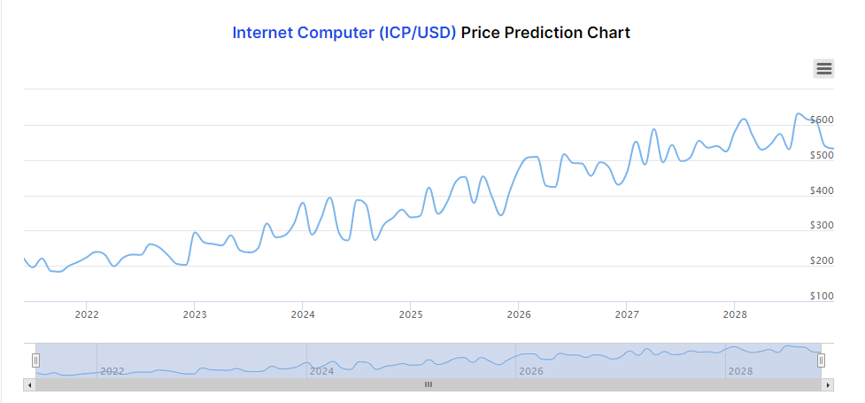 Internet Computer Price Prediction Chart June 2021