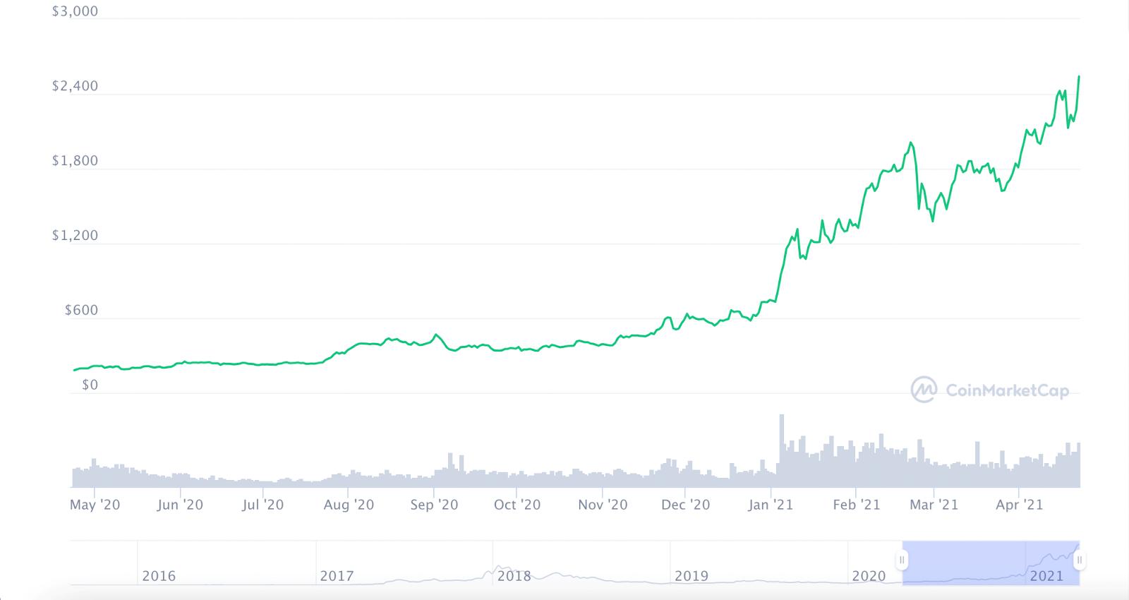 ETH Price Movement