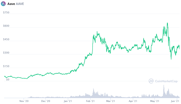 AAVE price chart