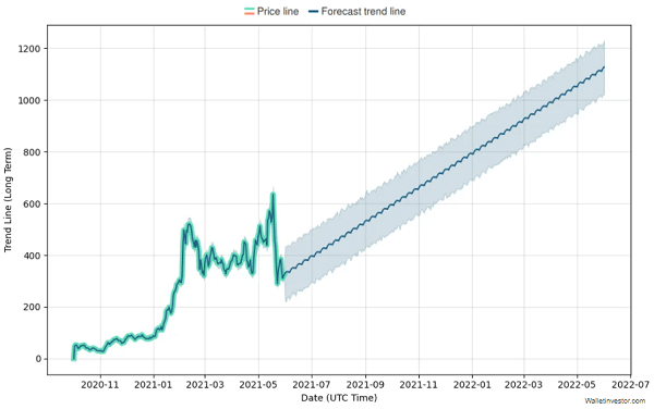 AAVE price prediction chart