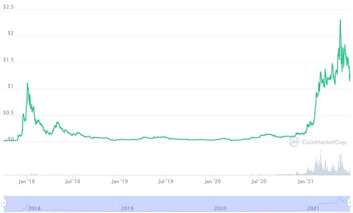 ada price chart