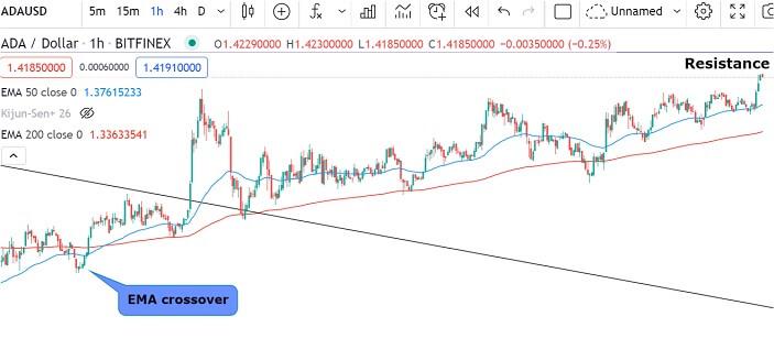ADA/USD 1-hour chart
