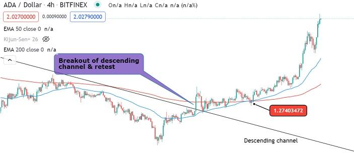 ADA/USD