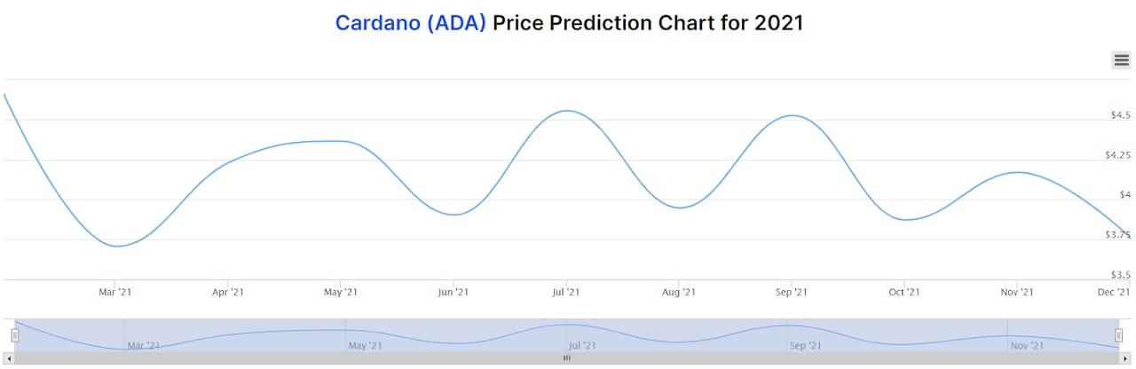 ADA price prediction chart for 2021