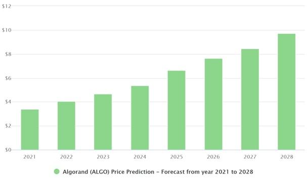 ALGO price prediction chart