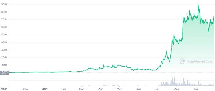 AXR price chart
