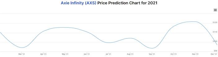 AXR price prediction chart