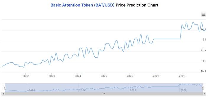 BAT price prediction chart