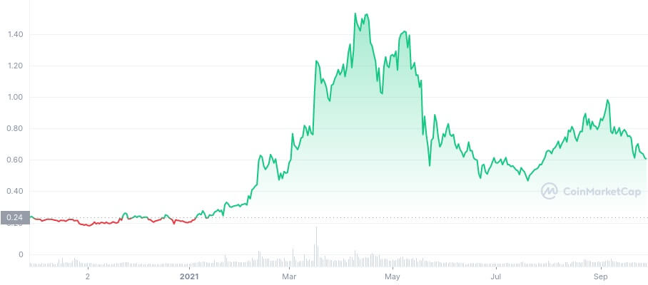 BAT/USD coinmarketcap chart