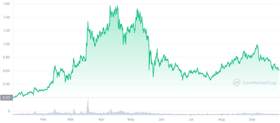BAT/USD coinmarketcap chart 2