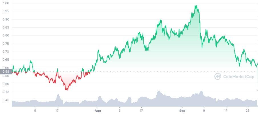 BAT/USD coinmarketcap chart 3