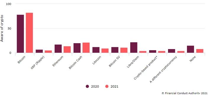 BCH investors chart