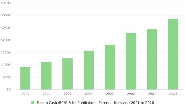 BCH prediction chart