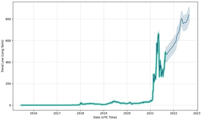 BNB short term prediction chart