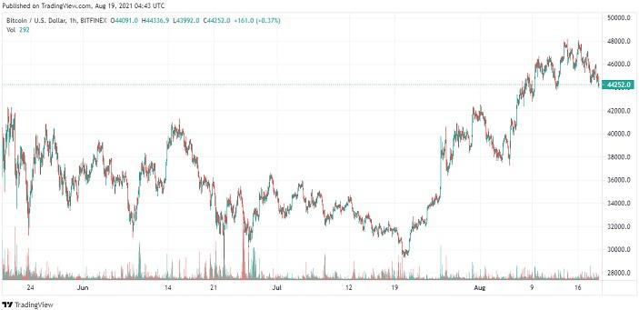 BTC price analysis chart