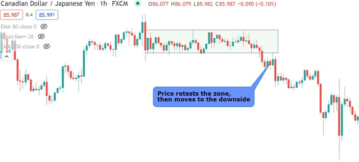 Order Block Trading Strategy chart