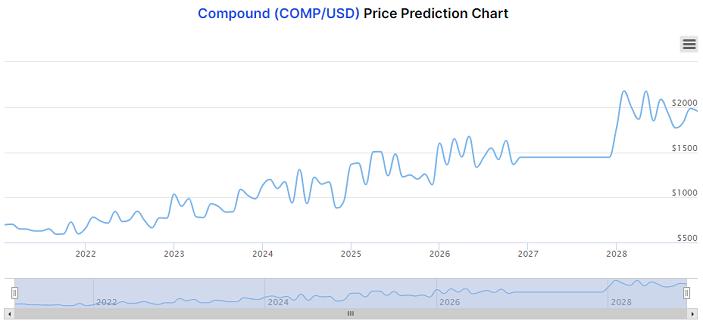 COMP price prediction chart