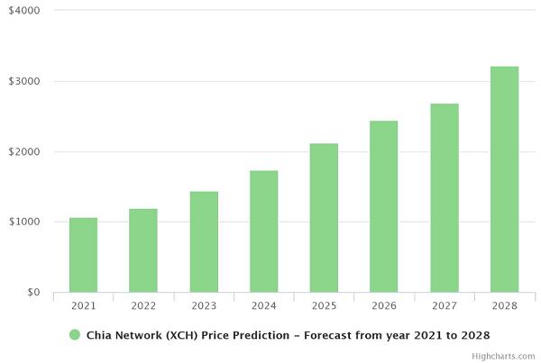 Chia coin price prediction chart