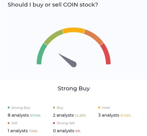 Coinbase buy sell chart
