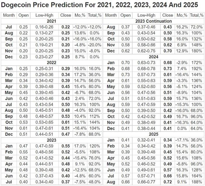 dogecoin price prediction table