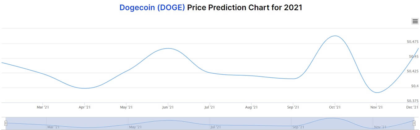 DOGE price prediction chart