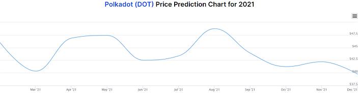 Polkadot price prediction chart