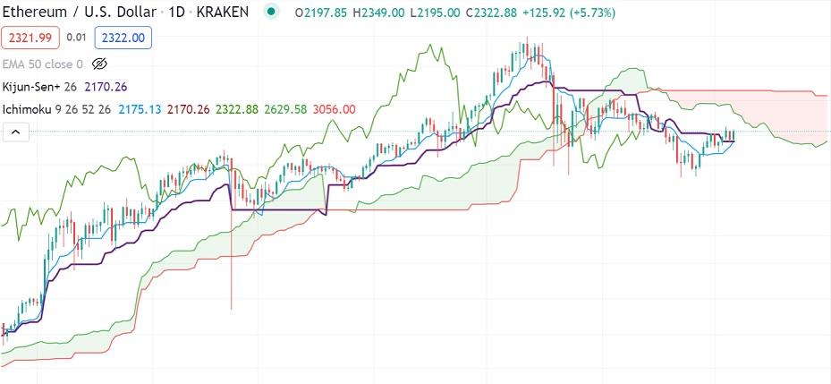 Ichimoku Cloud chart