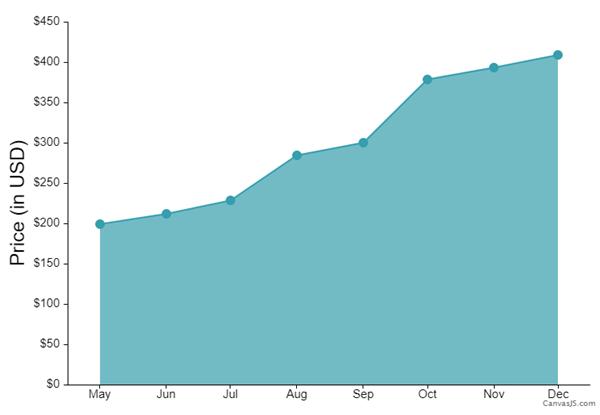 filecoin price prediction chart