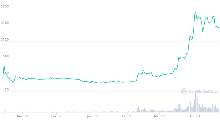 filecoin price chart