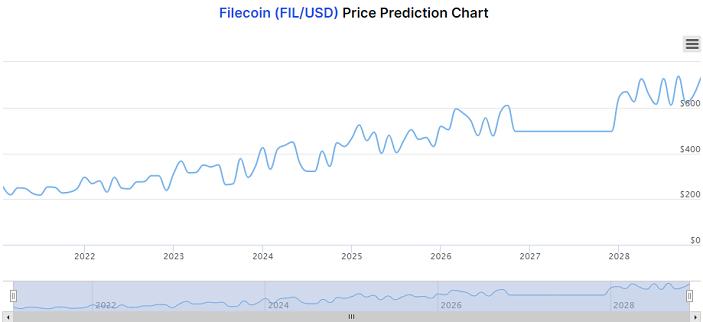 filecoin long term prediction chart