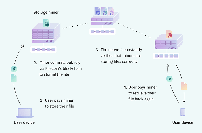Filecoin explained graph