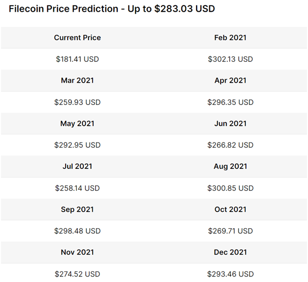 Filecoin price prediction table