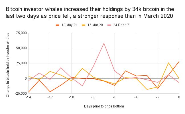 BTC investors whales