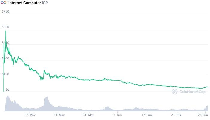ICP price chart