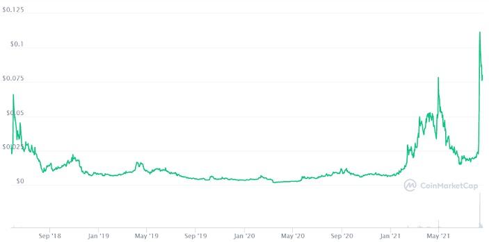 IOTX price chart