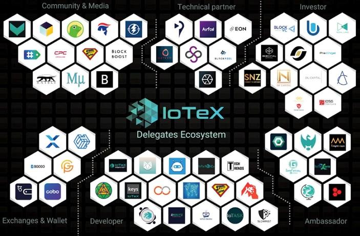 Iotex ecosystem