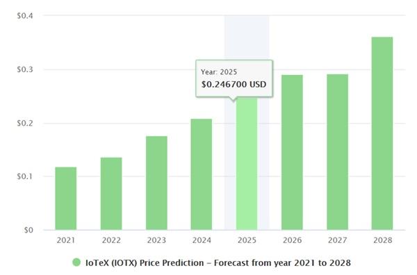 Iotex price prediction chart