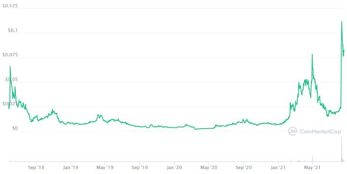 Iotex price chart