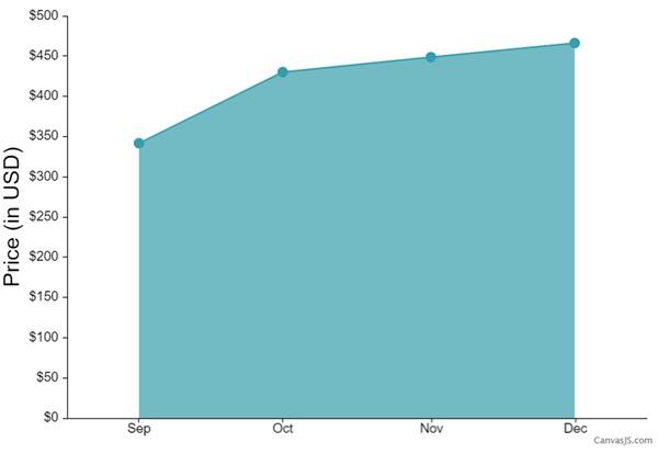 LTC prediction chart