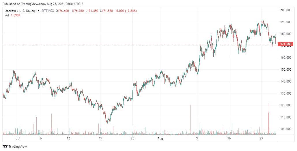 LTC/USD 1-hour chart