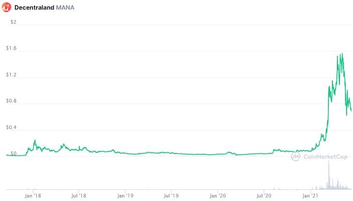 mana price prediction chart