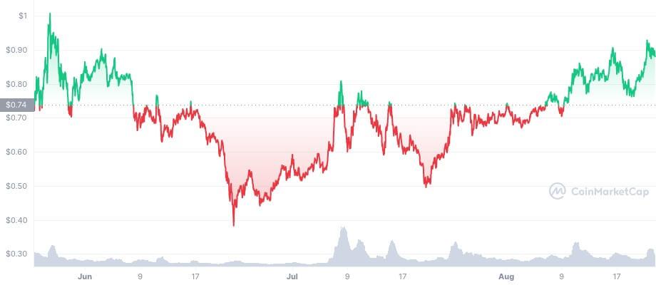 MANA/USD coinmarketcap chart 2
