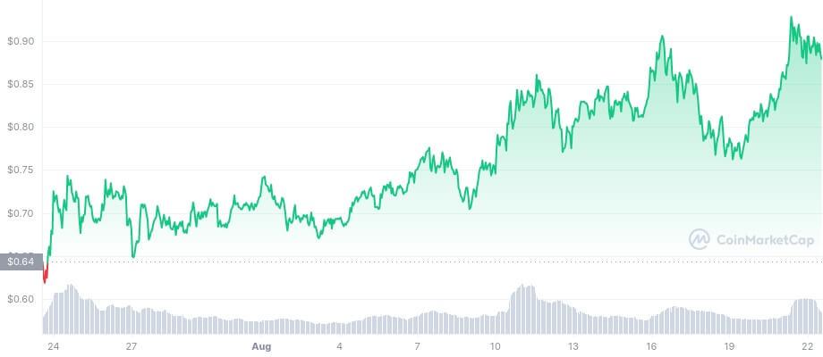 MANA/USD coinmarketcap chart 3